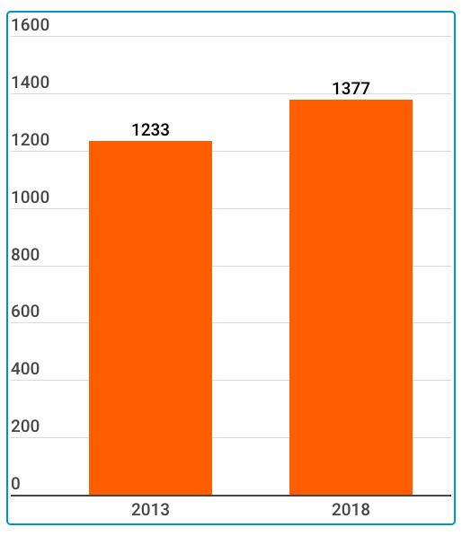 Überschüsse der Banken 2013-2018