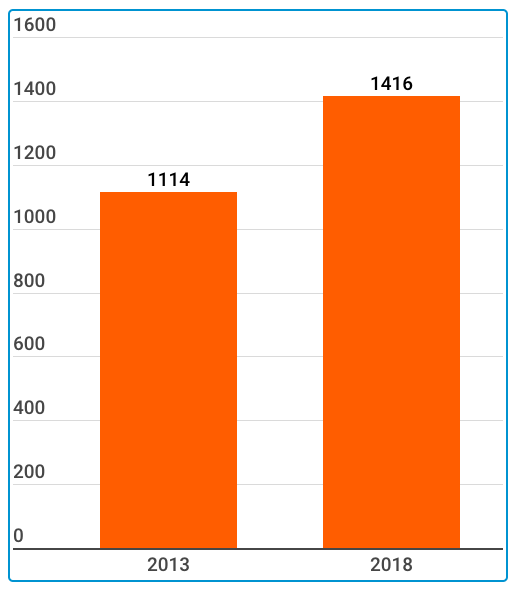 Verwaltungsaufwendungen Privatbanken 2013 bis 2018