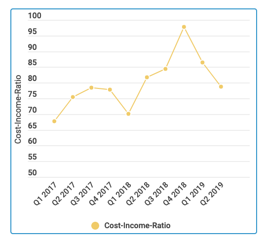 Cost Income Ratio Comdirect