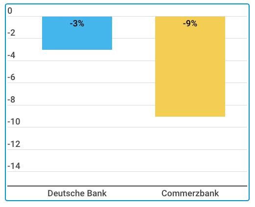 Kursentwicklung Deutsche Bank und Commerzbank